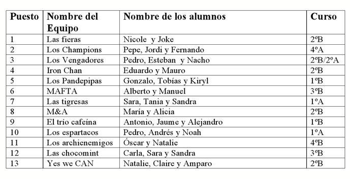 TABLA-clasificados-1ª-FAse